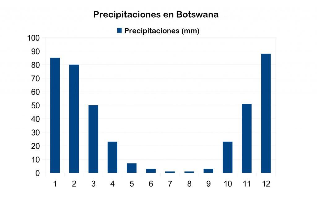 Grafico de precipitaciones en Botswana.