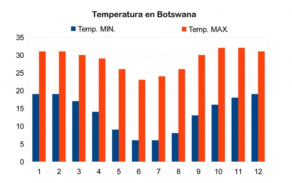 Grafico de temperaturas en Botswana.